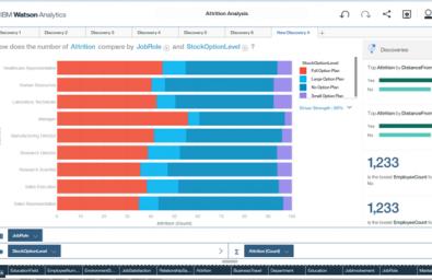 inteligencia de negocios con watson analytics